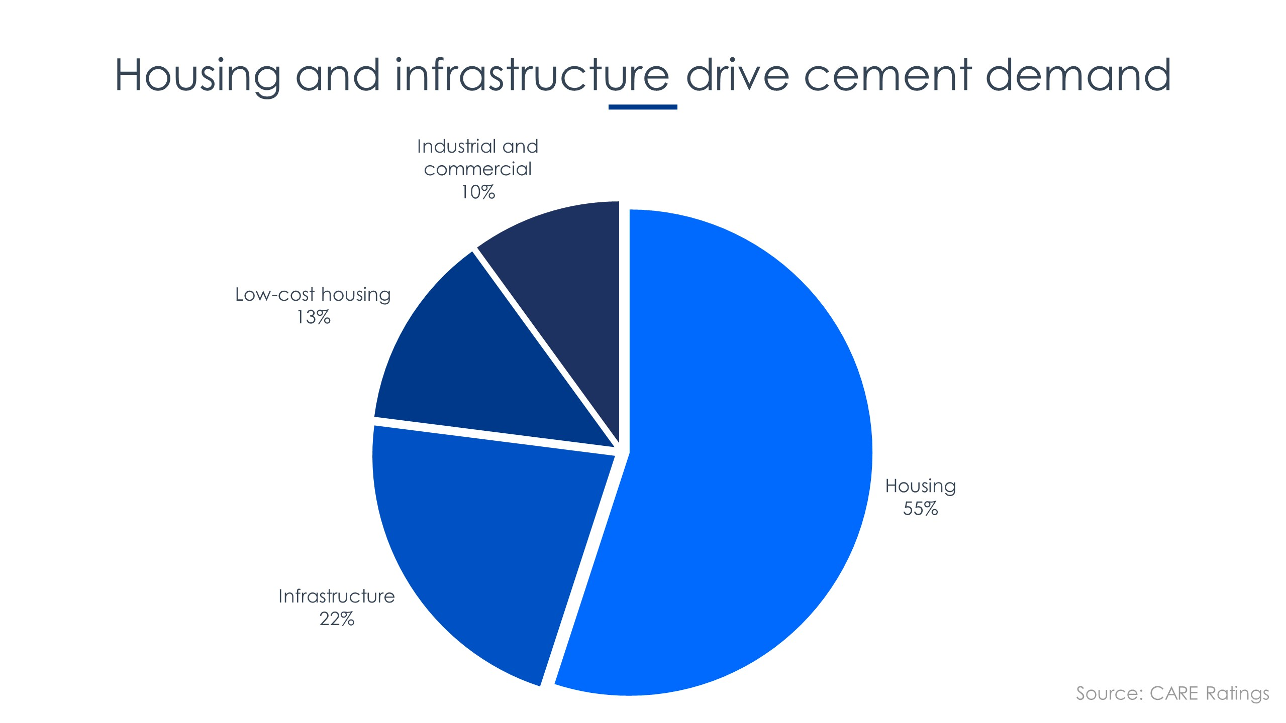 Cement Demand