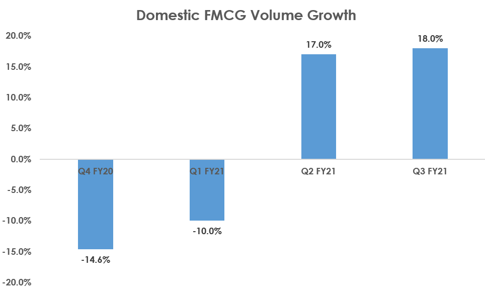 FMCG volumes