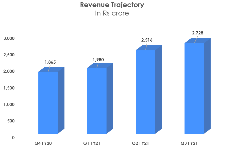 Revenue trajectory