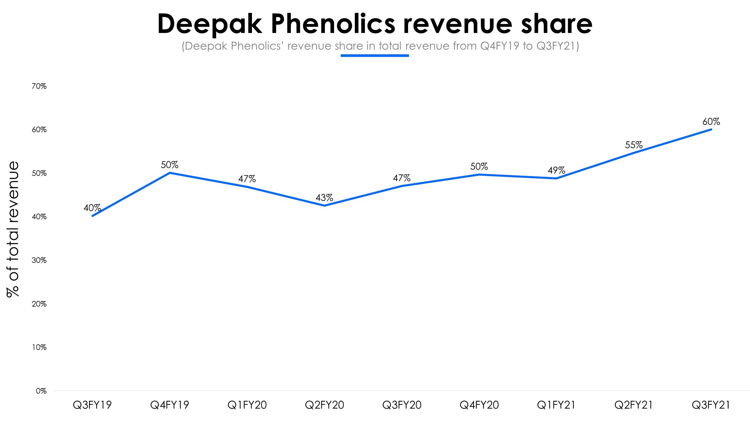 Deepak Phenolics Revenue Share