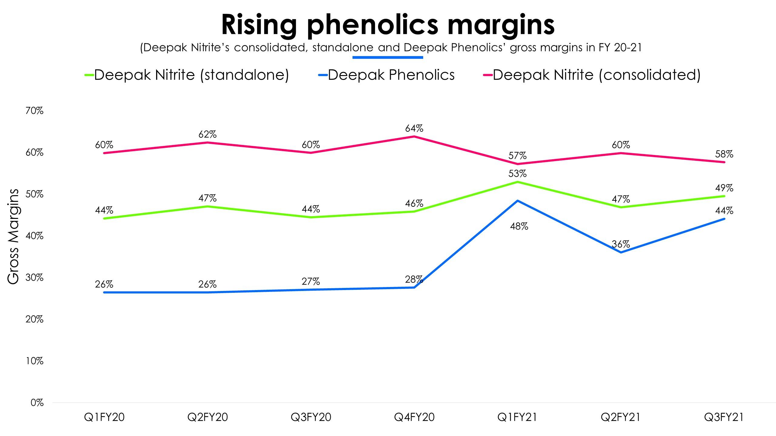 Deepak Phenolics Margins