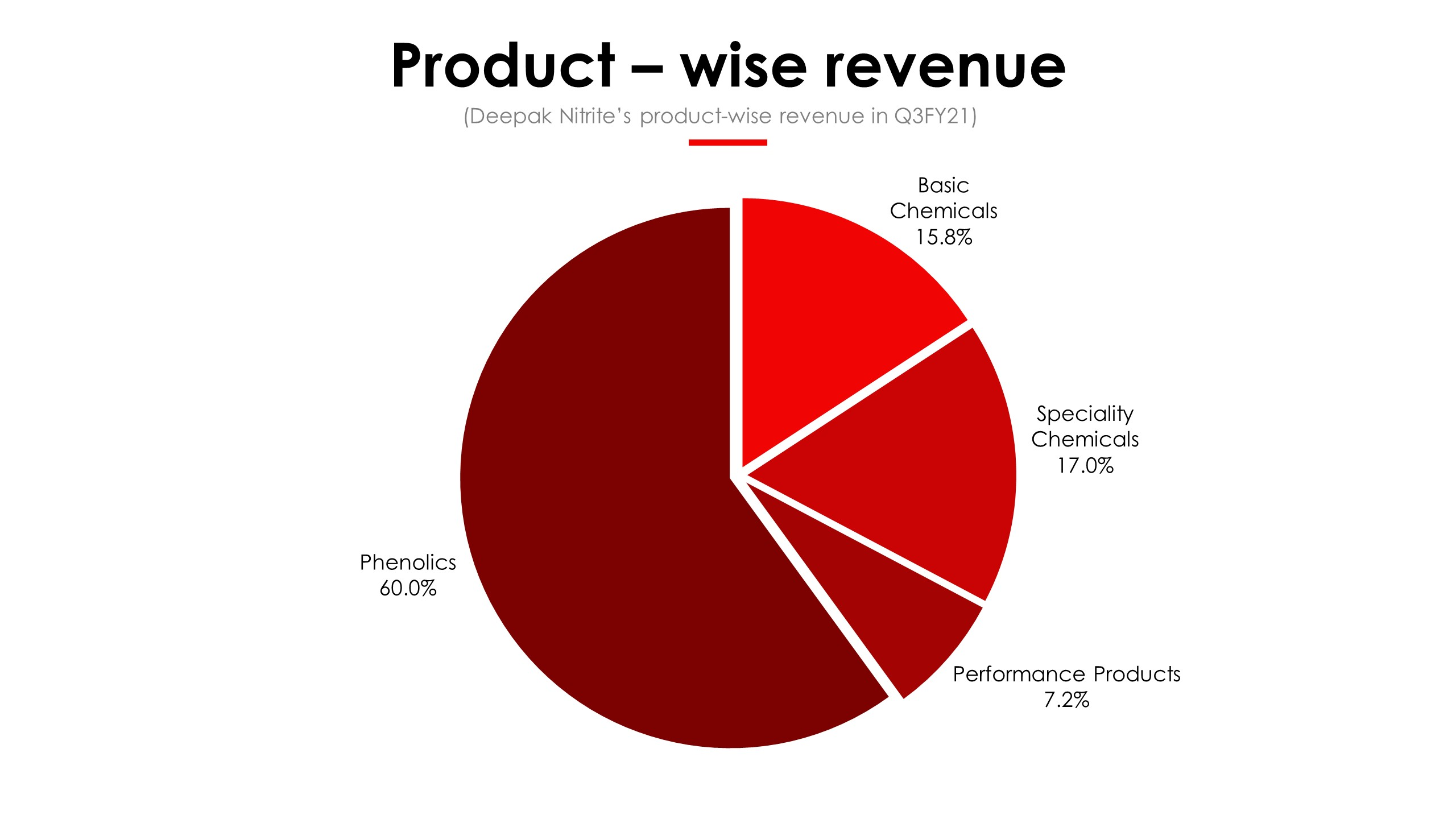 Deepak Nitrite Product Revenue