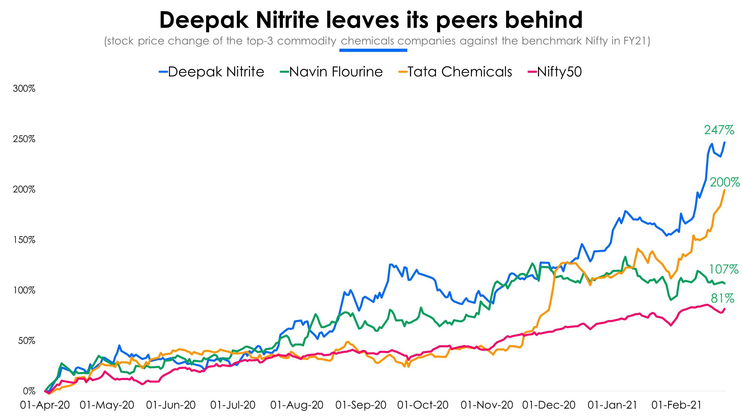Deepak Nitrite versus peers Stock Price Change