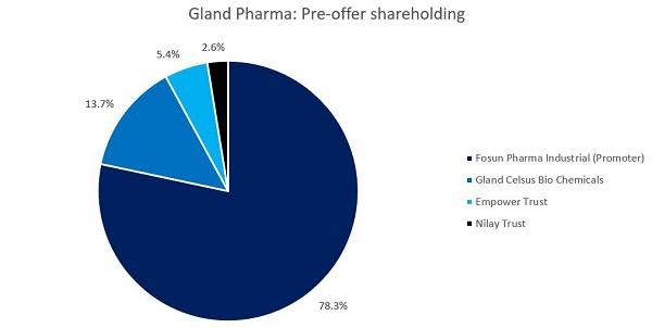 Gland Pre offer shareholding