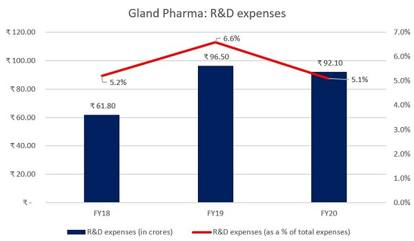 Gland R&D expenses