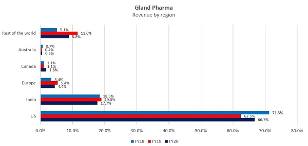Gland Revenue by region