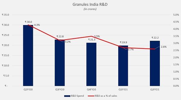 Granules R&D Expenses