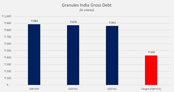 Granules Total Debt