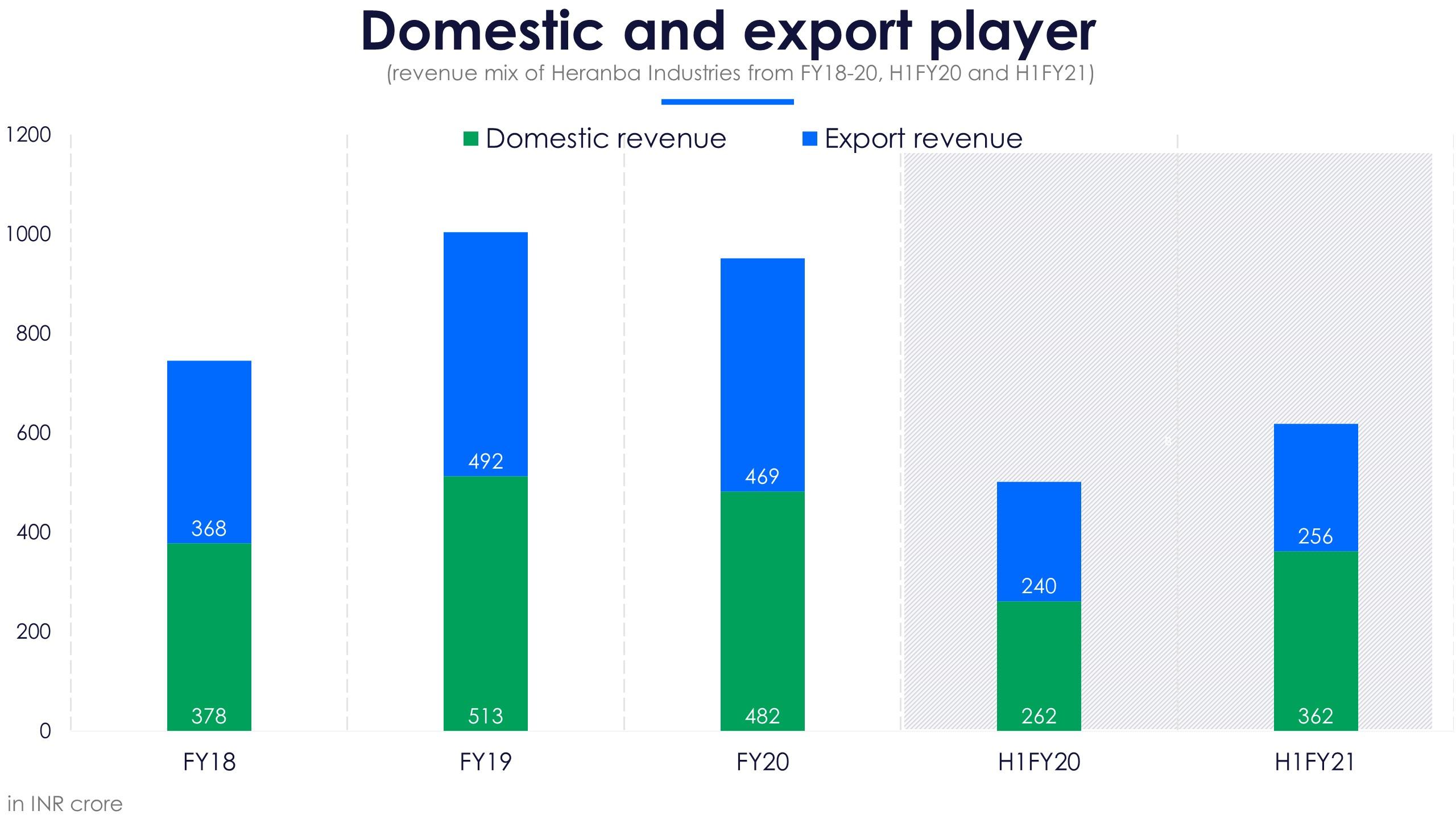 Heranba Domestic and Export Revenue