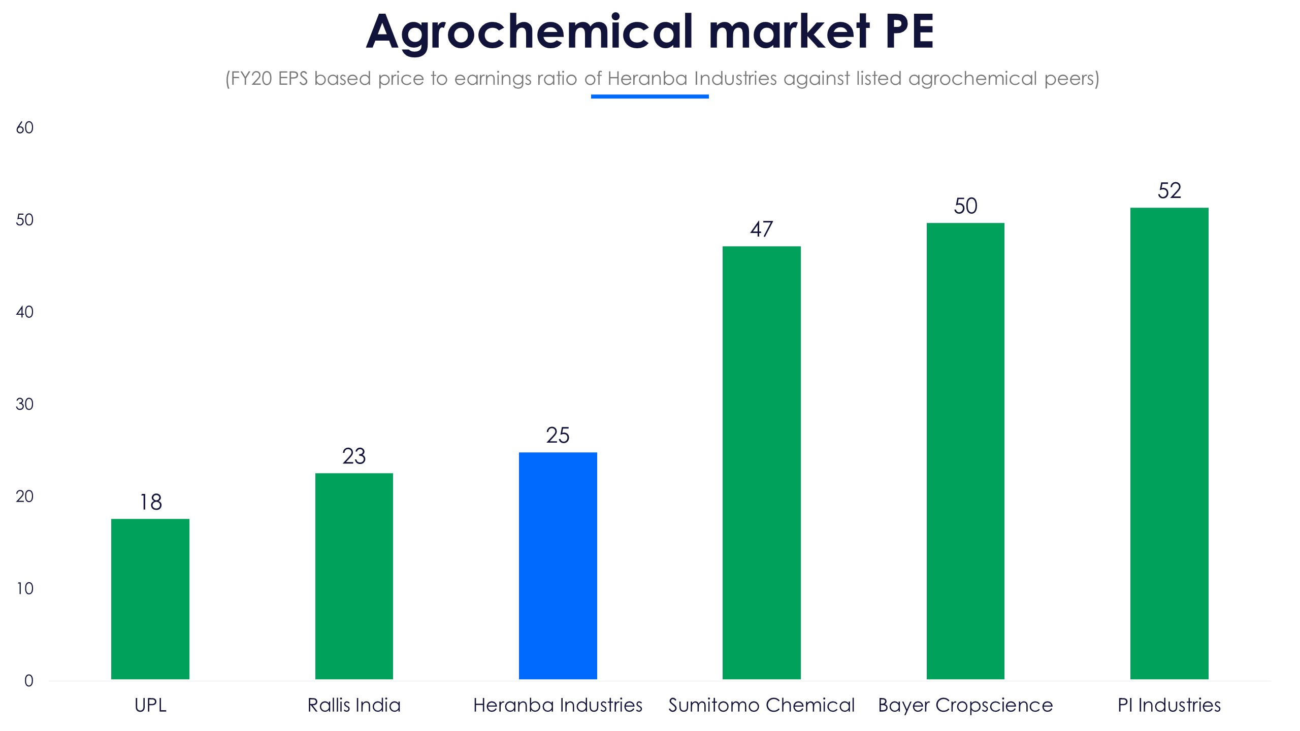 Agrochemical market PE