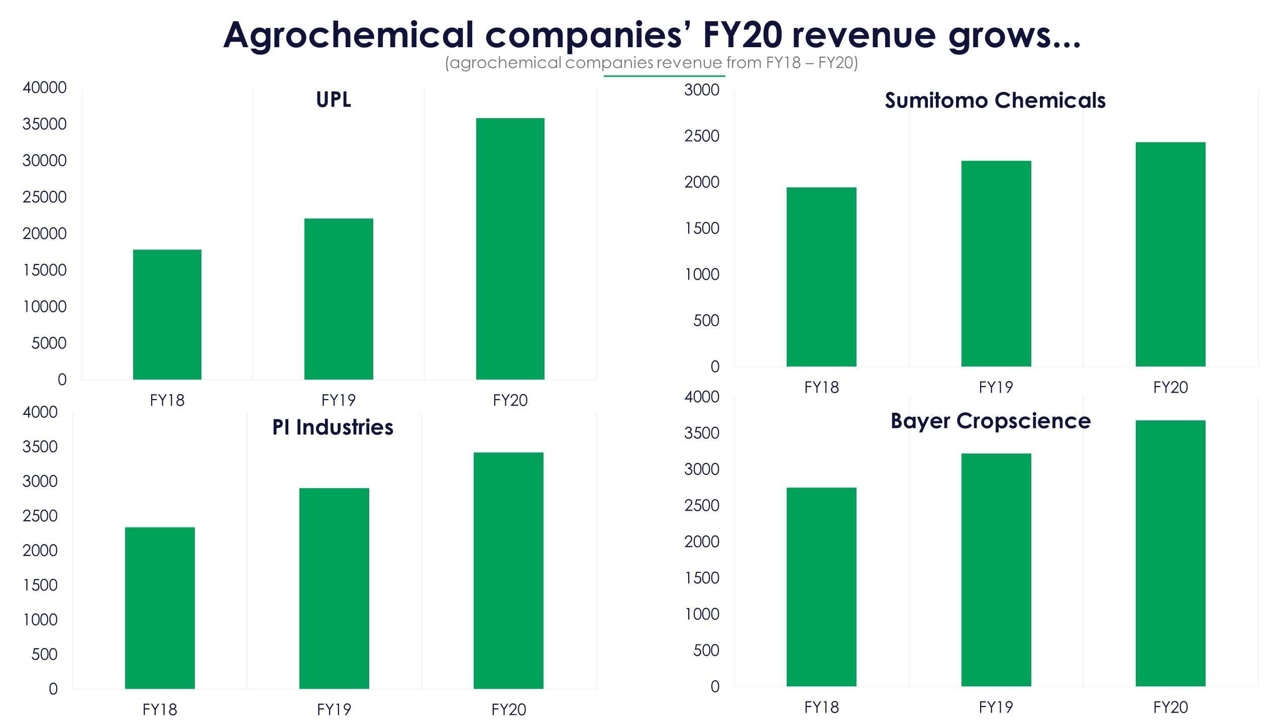 Agrochemical Players Revenue