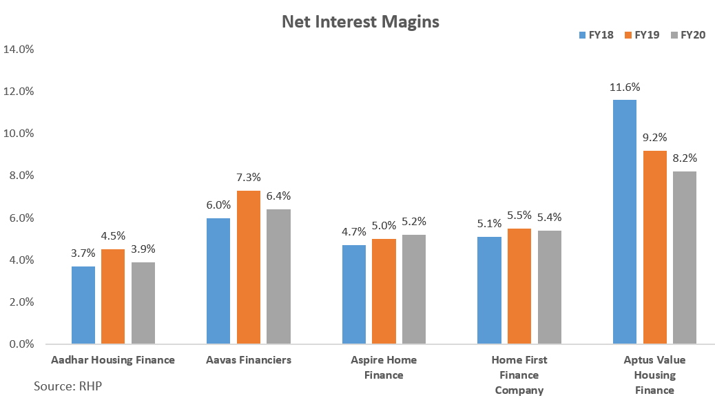Net Interest Margins