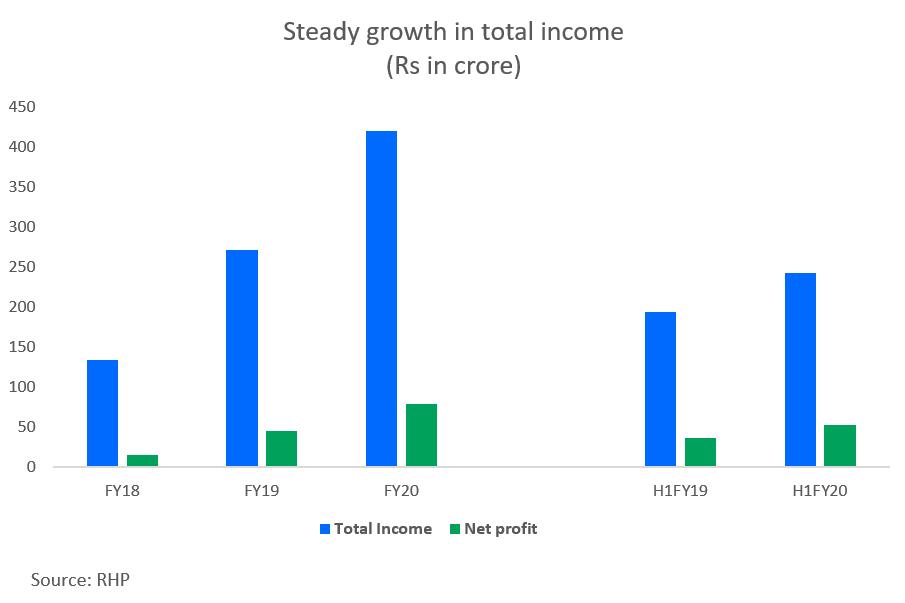 Good financial strength