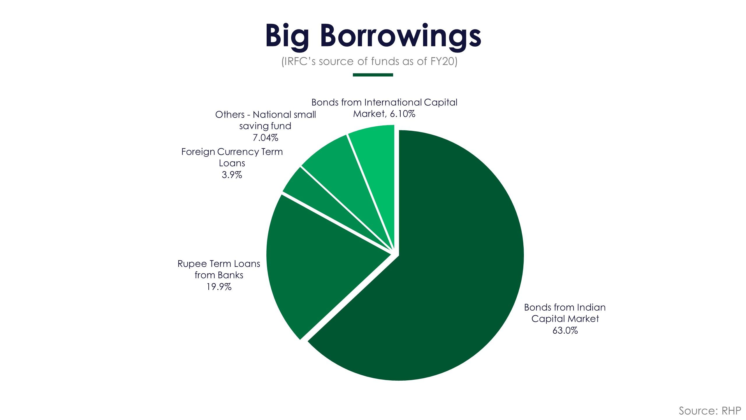 IRFC Borrowings