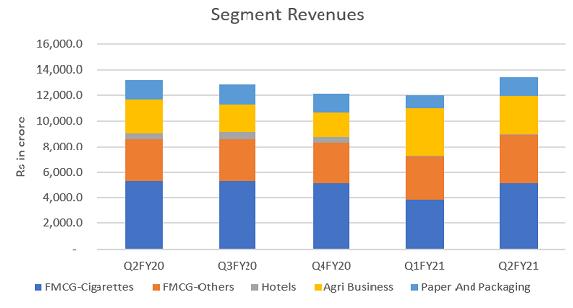 ITC Segment Revenue