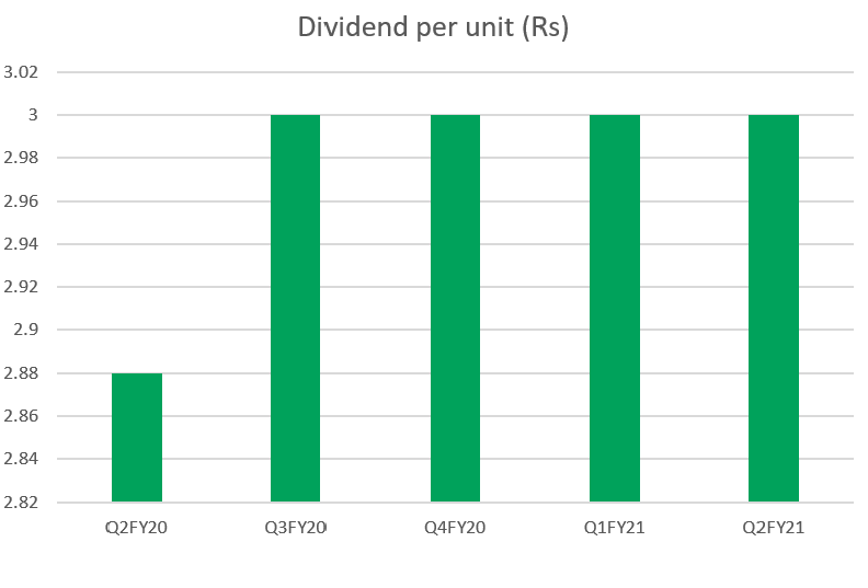 Constant dividend payout