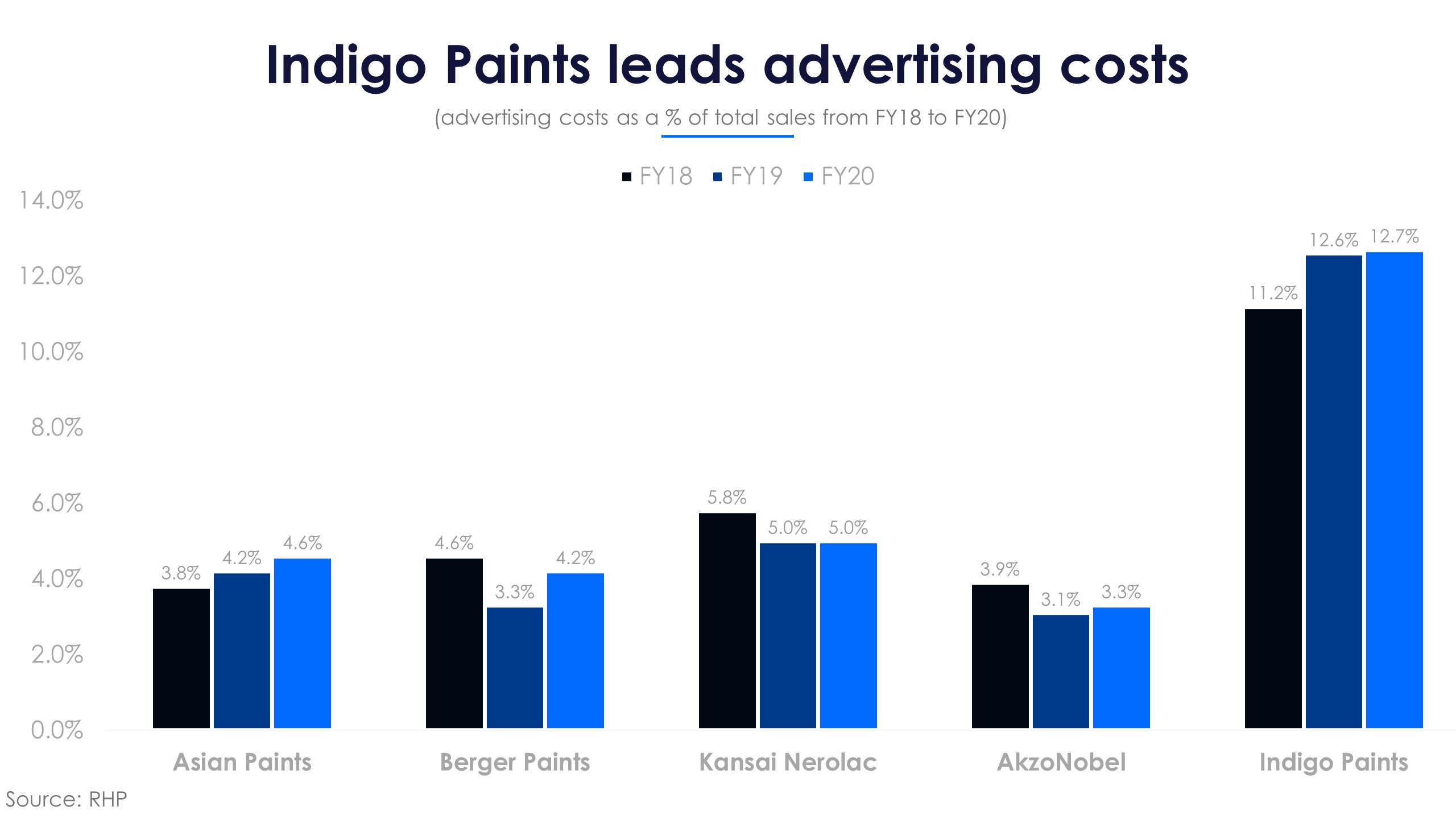 Indigo Paints Advertising