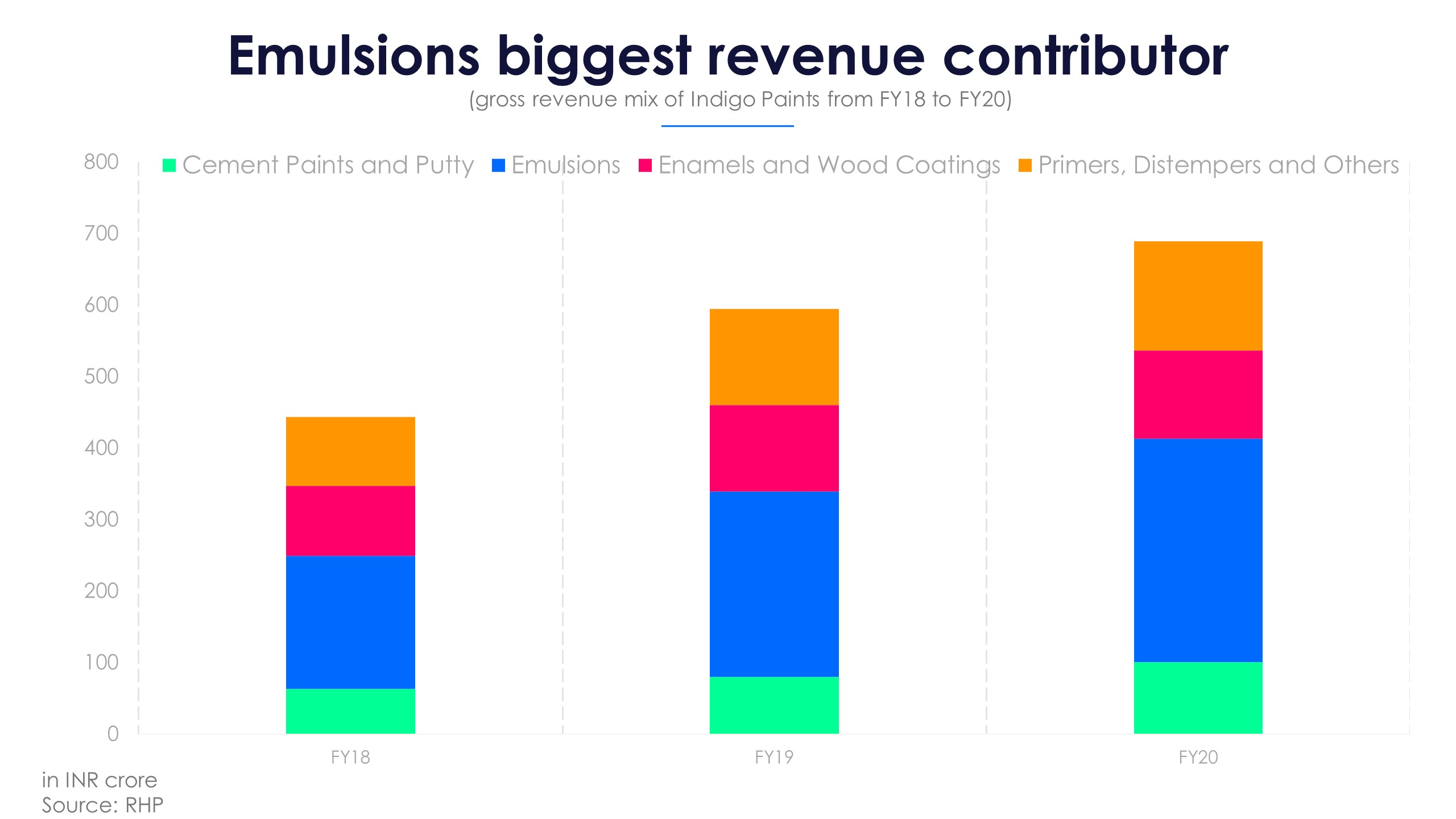 Indigo Paints Revenue Mix