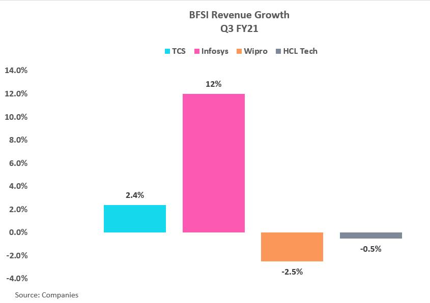 BFSI revenue growth