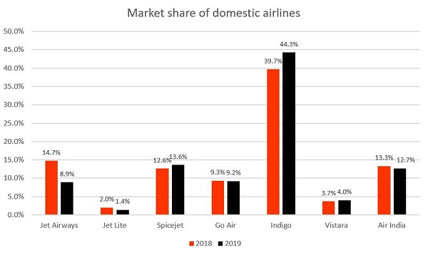 Jet Airways Market Share