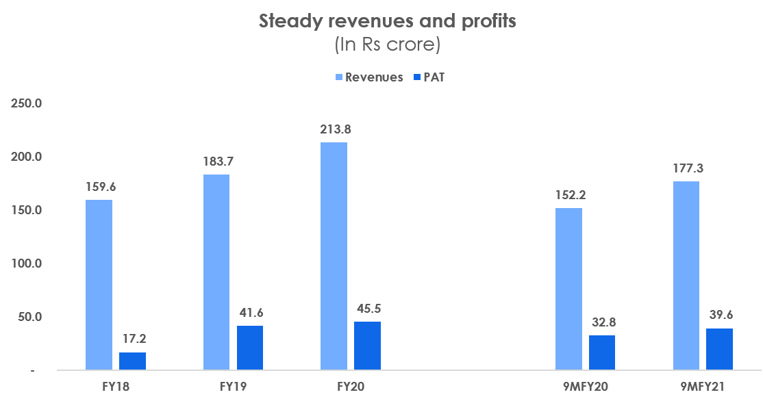 Steady revenues and profits