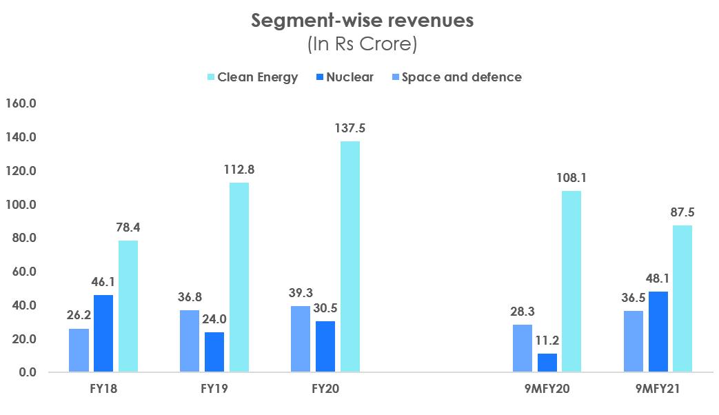Segment wise revenues