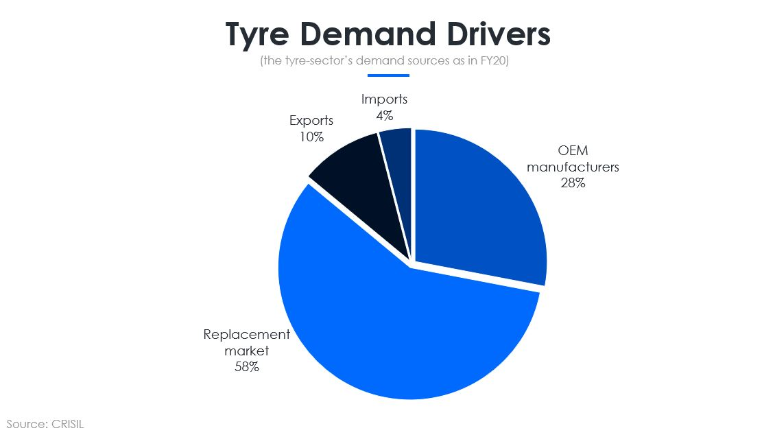 Tyre Demand Drivers