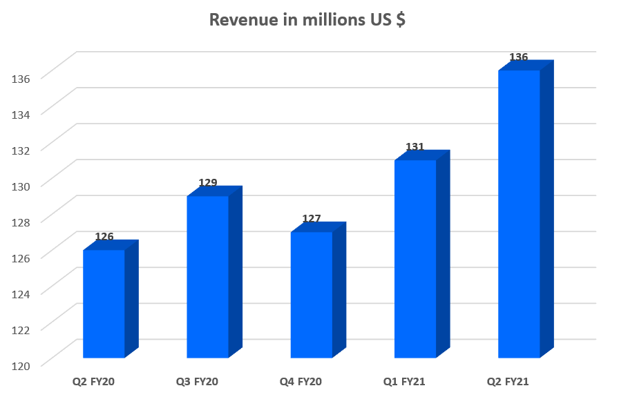Dollar Revenue Mix