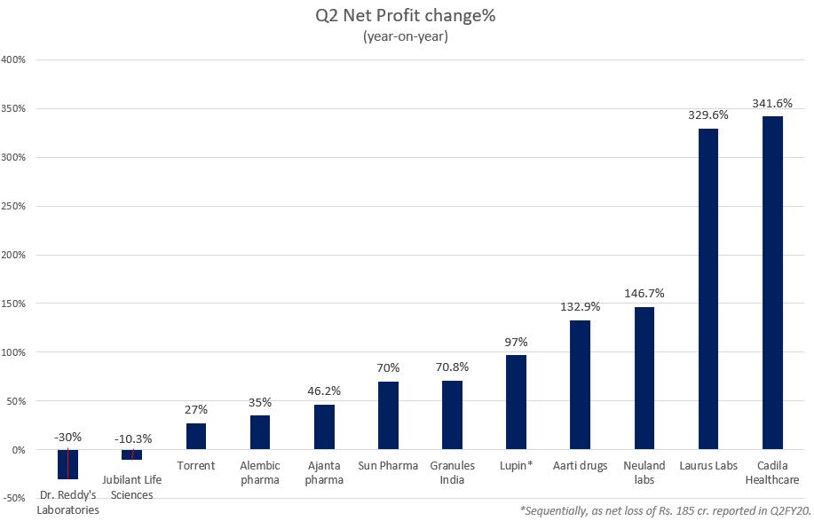 Pharma companies net profits