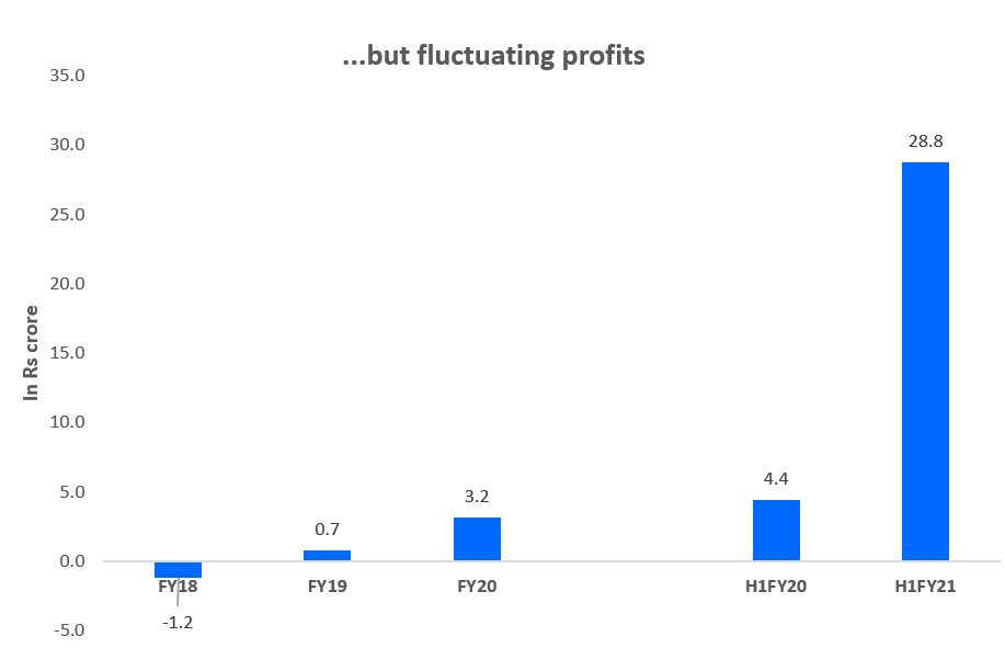 but fluctuating profits