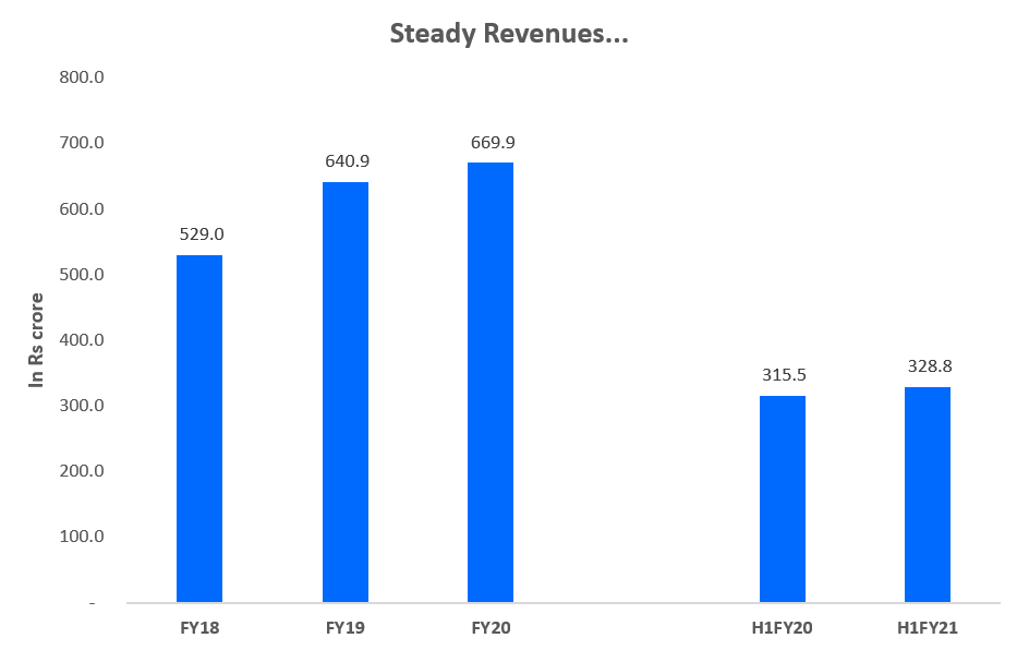 Steady revenues