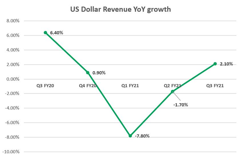 US Dollar Revenue Growth