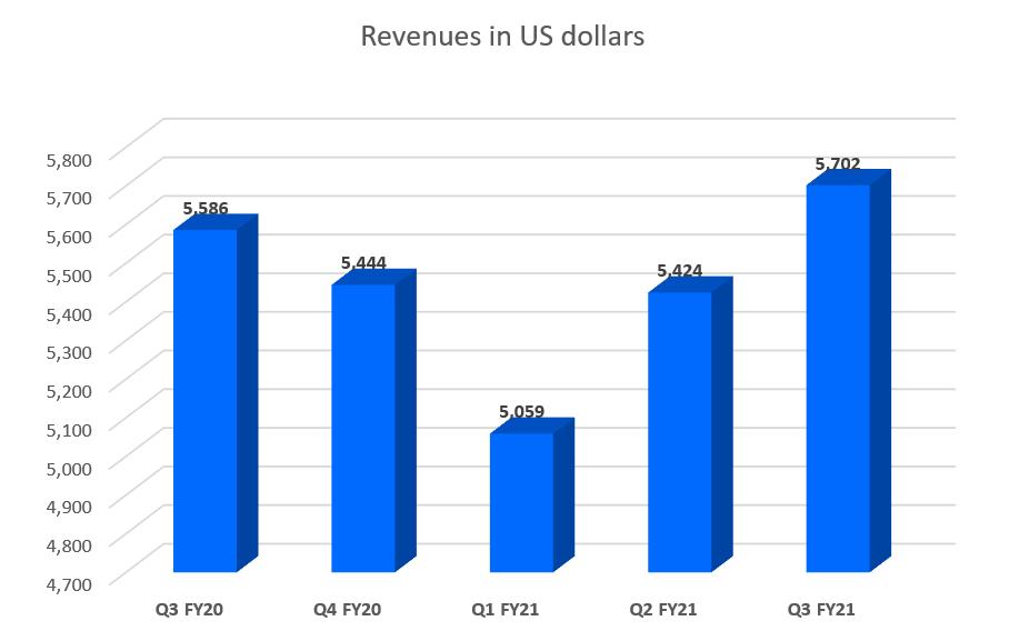 Revenues in US dollars