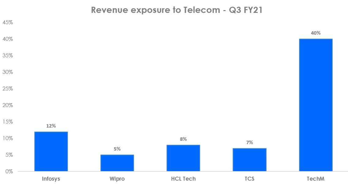 Telecom revenues