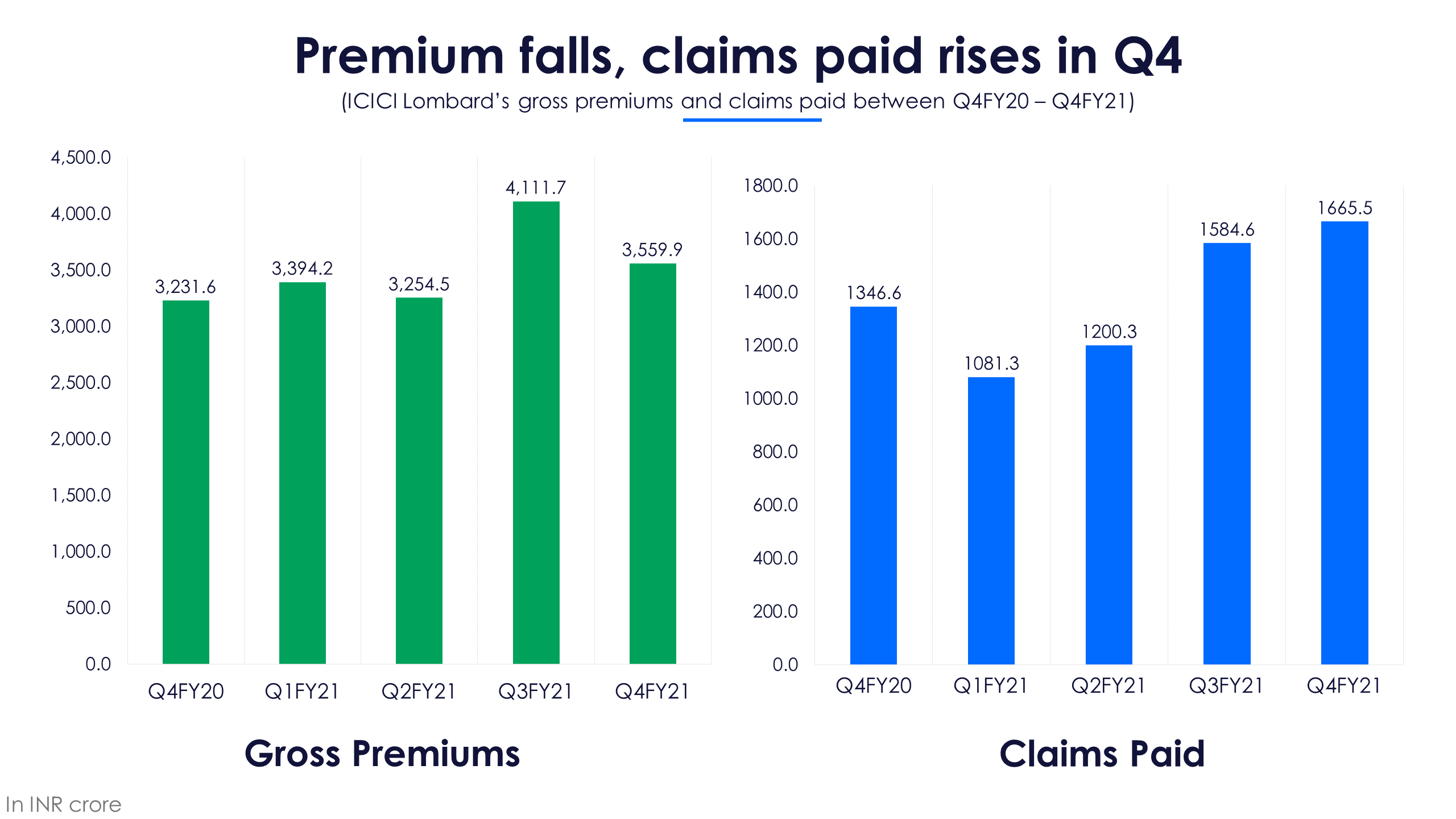 ICICI Lombard Premiums and Claims