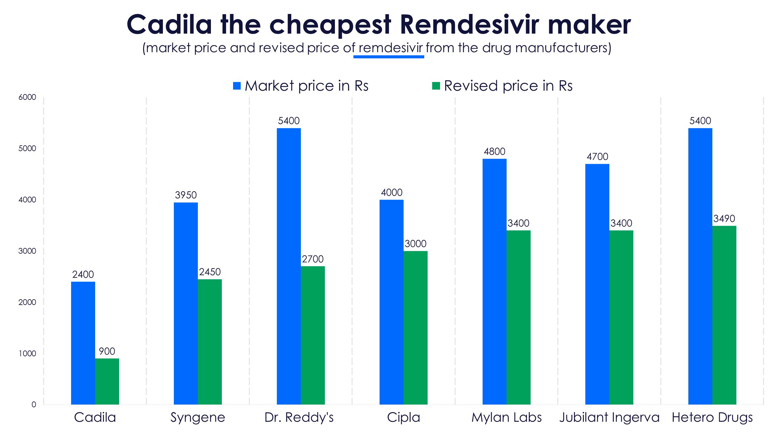 Remdesivir maker prices