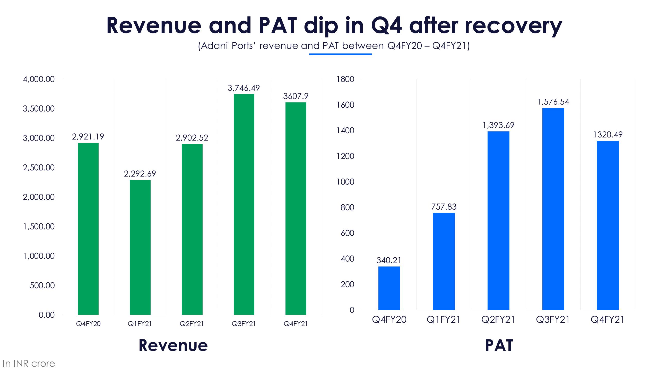 Adani Ports Revenue and PAT