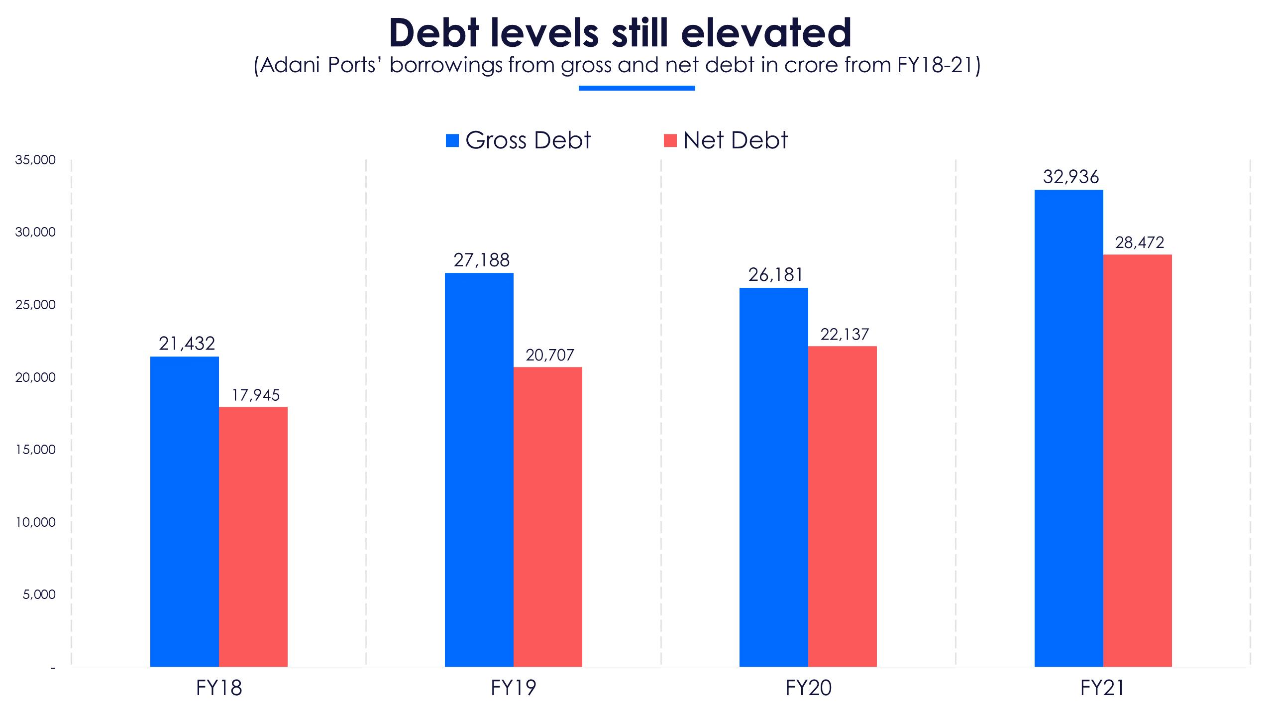 Adani Ports debt