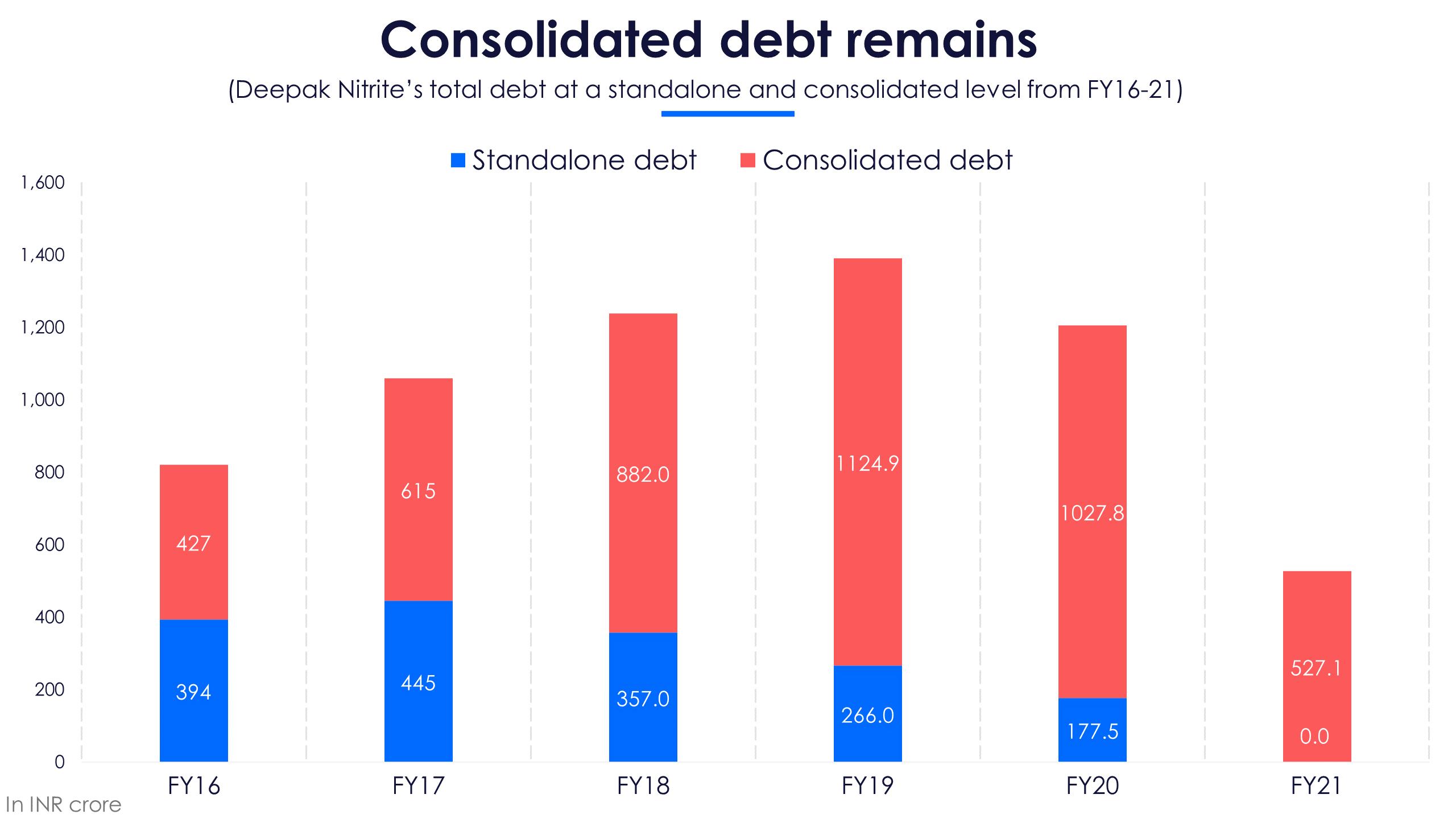 DNL Debt