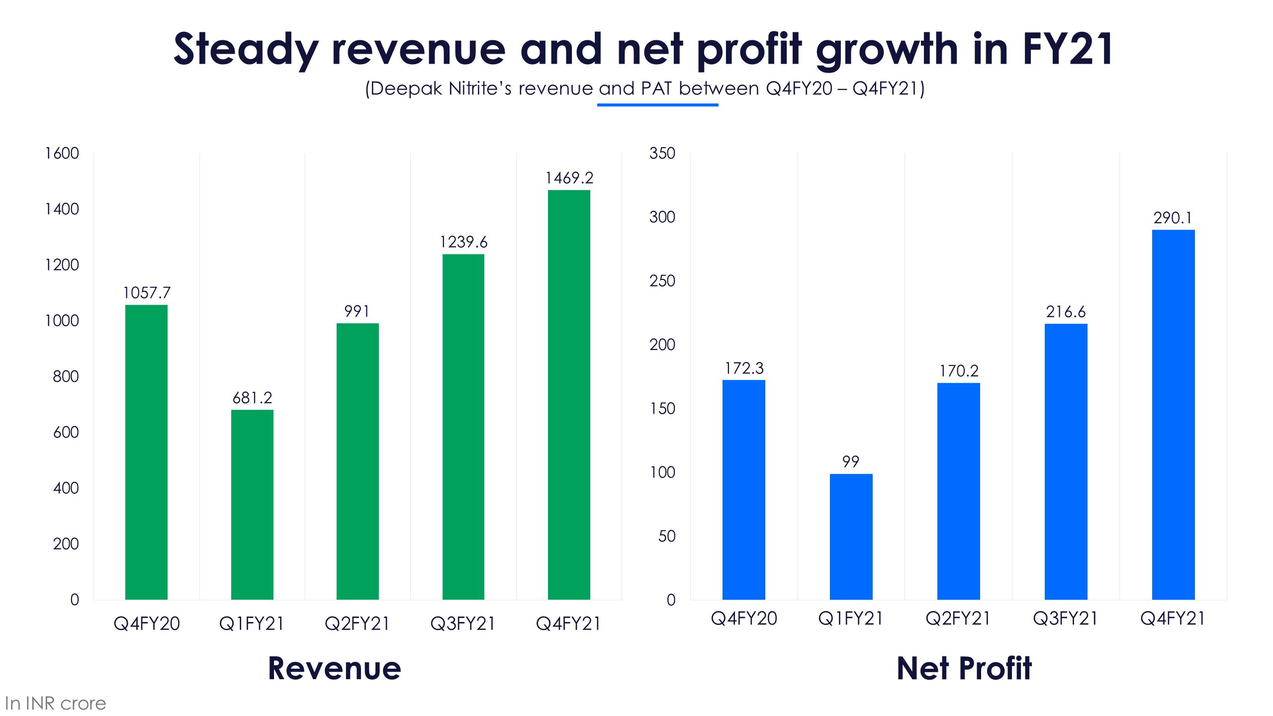 DNL Revenue PAT