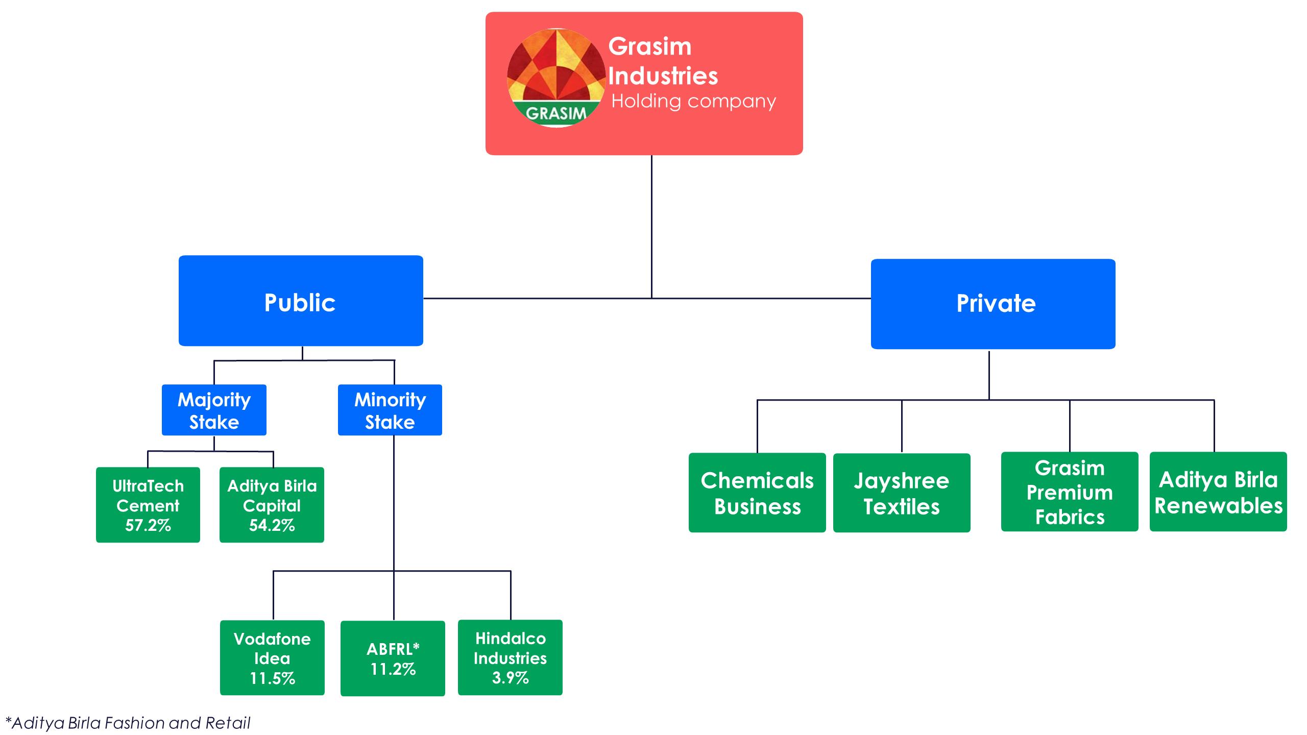 Grasim Organizational Chart