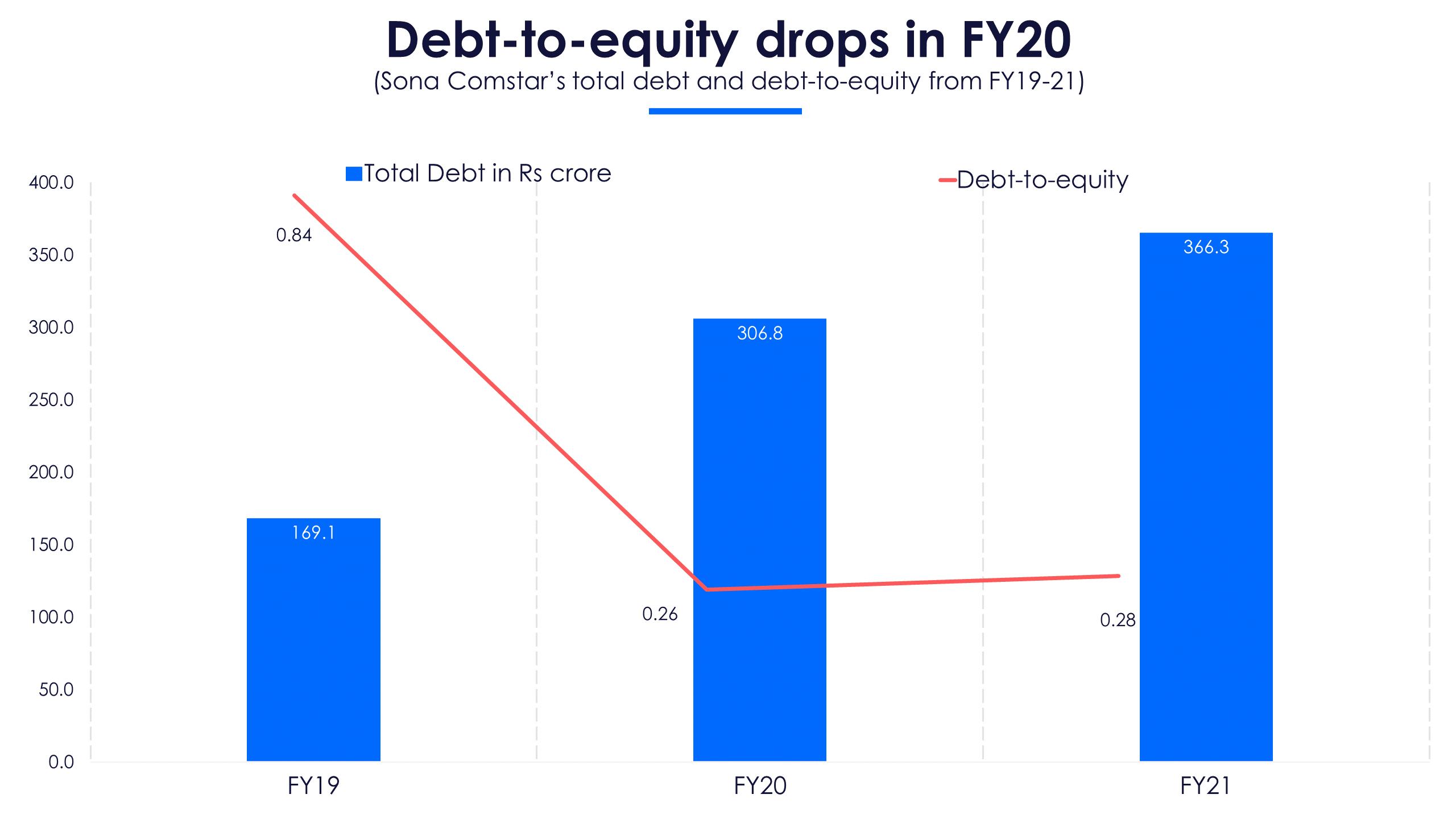 Sona Debt