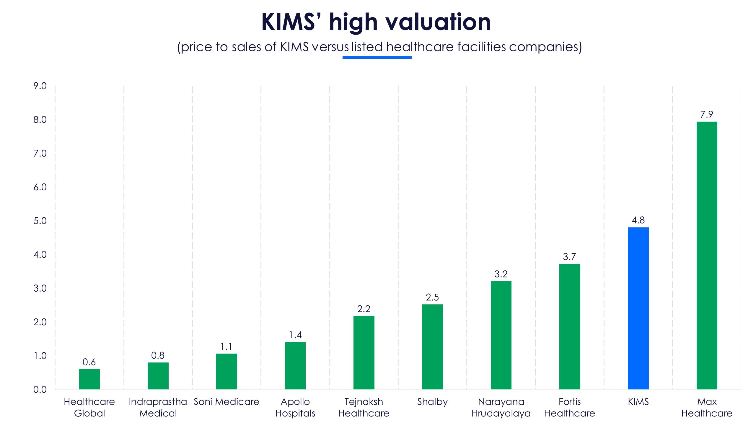 KIMS Valuation
