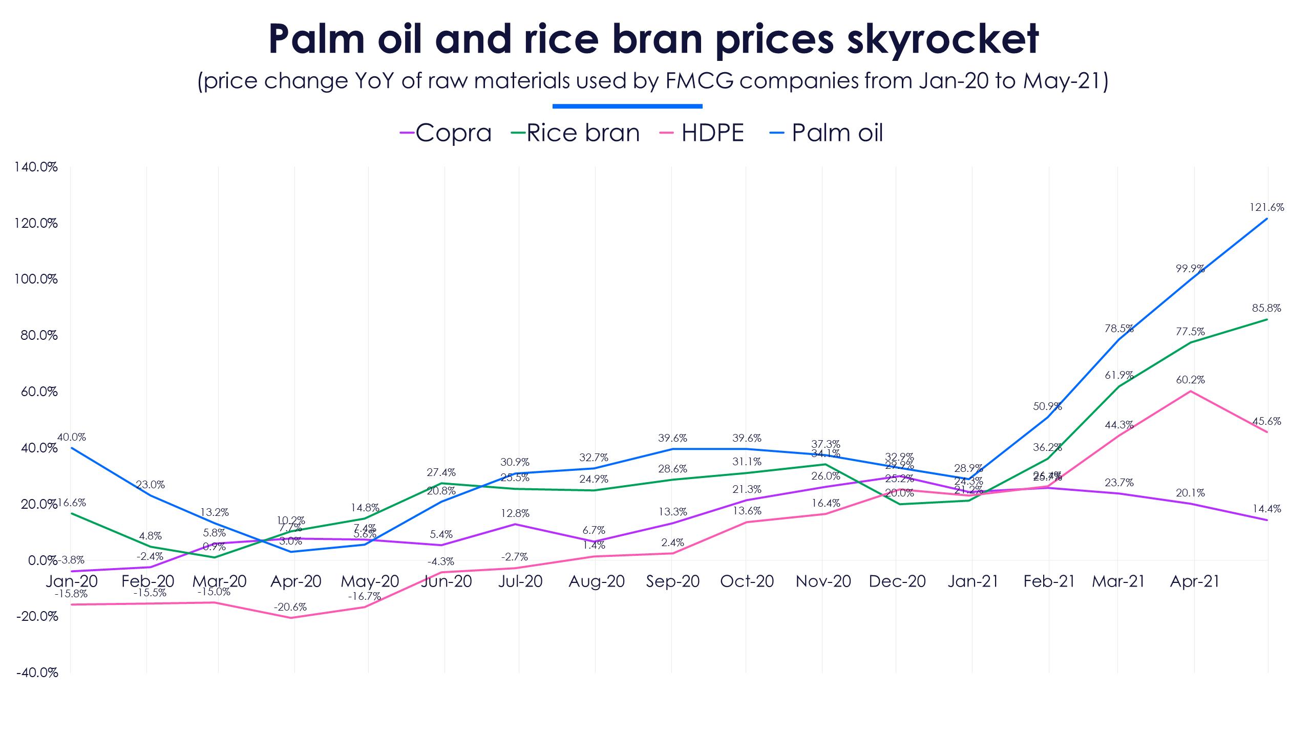 Input commodity prices