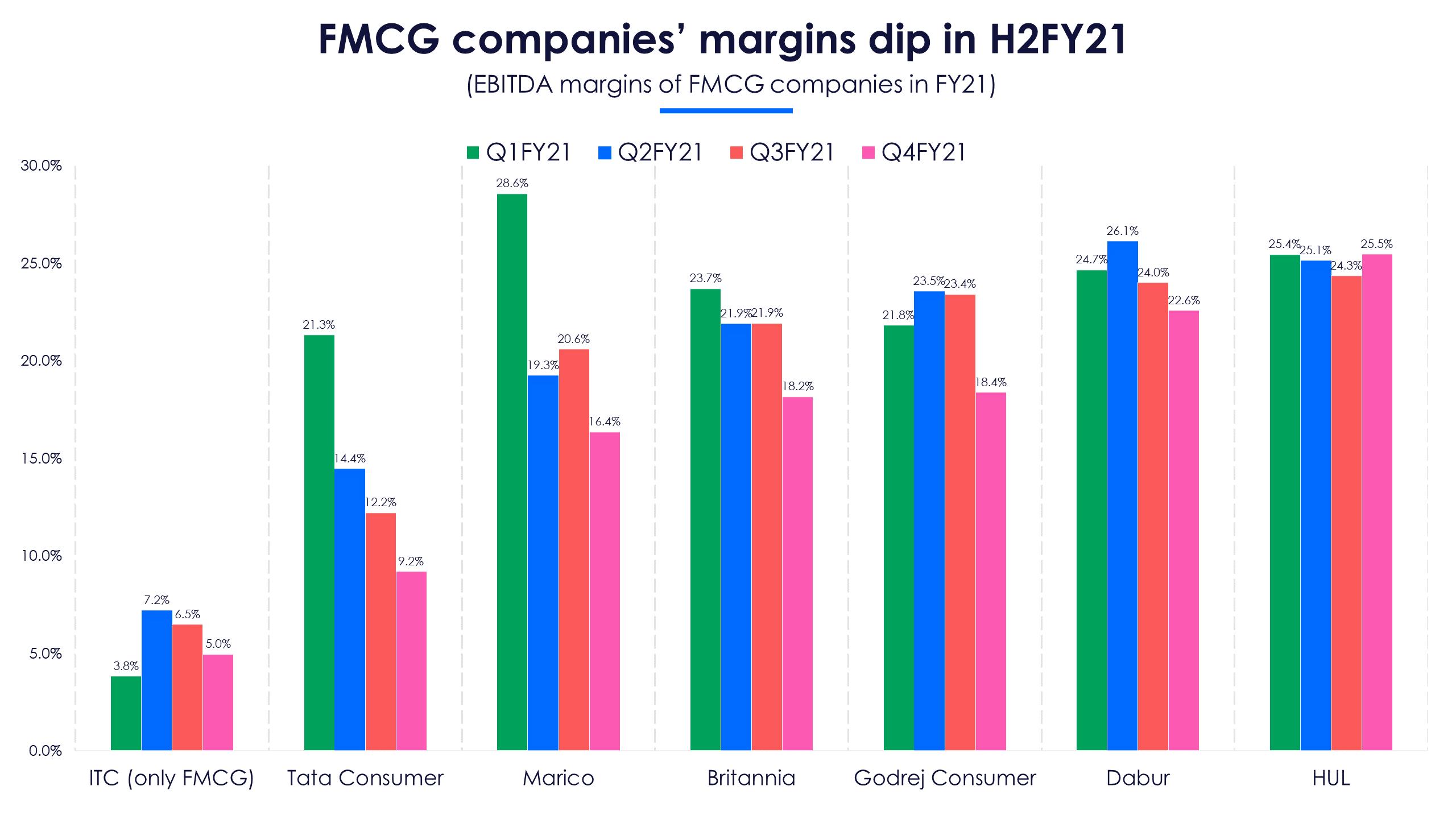 FMCG companies margins