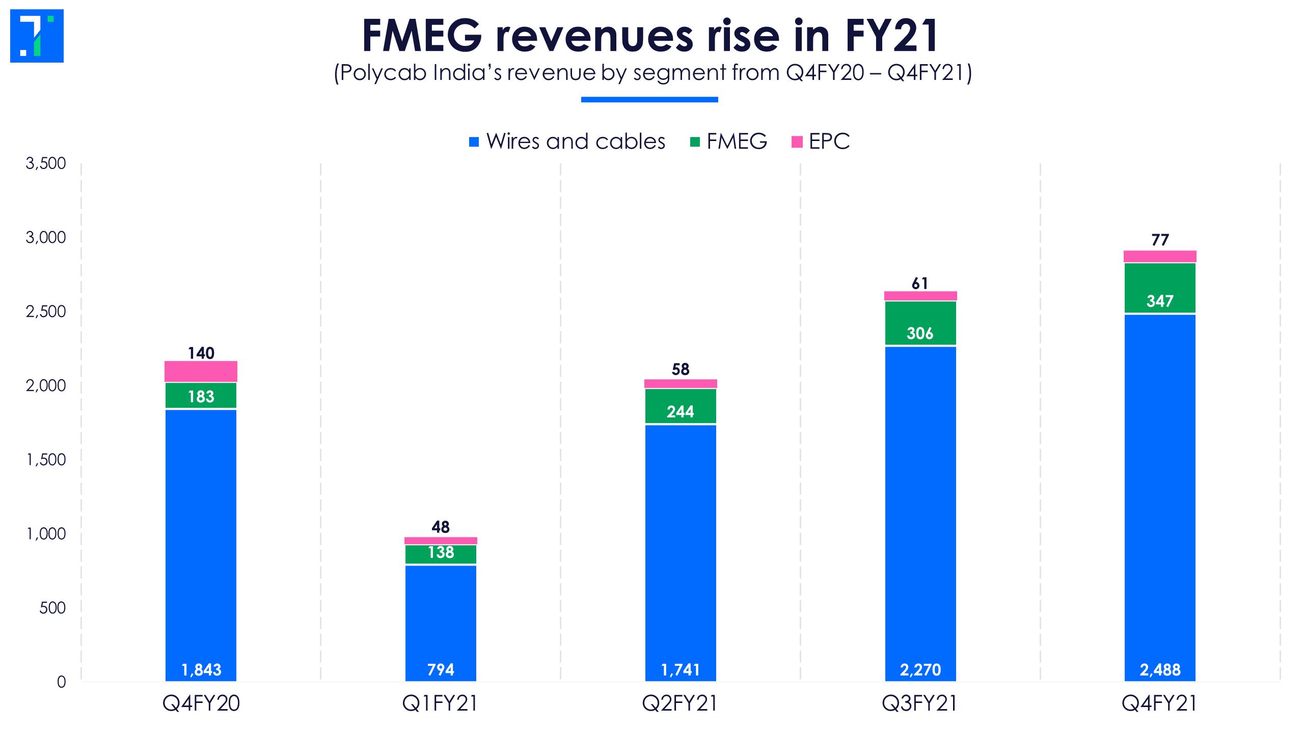 Polycab segment revenues