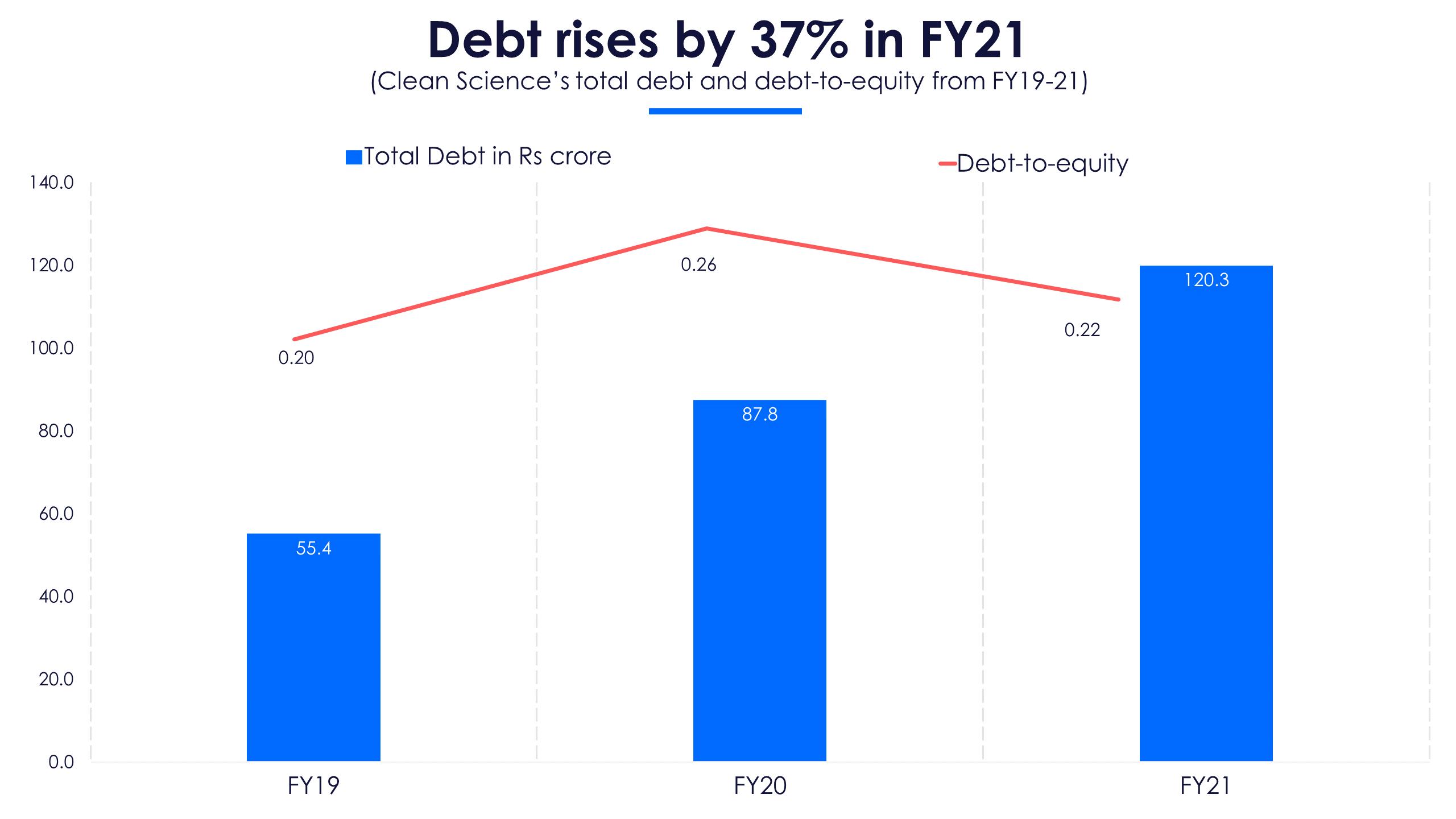Clean Debt