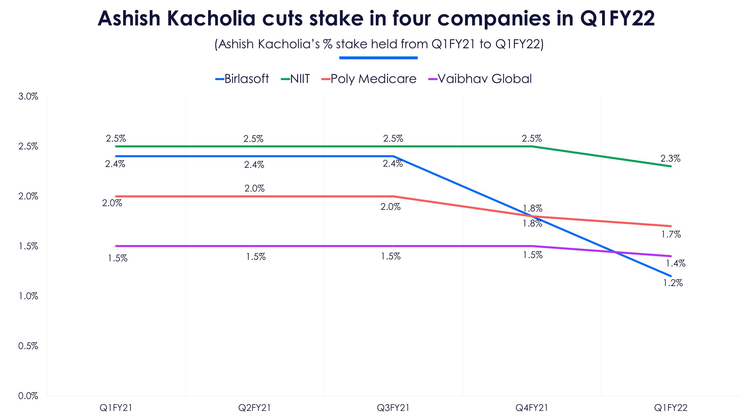 Ashish Kacholia sells