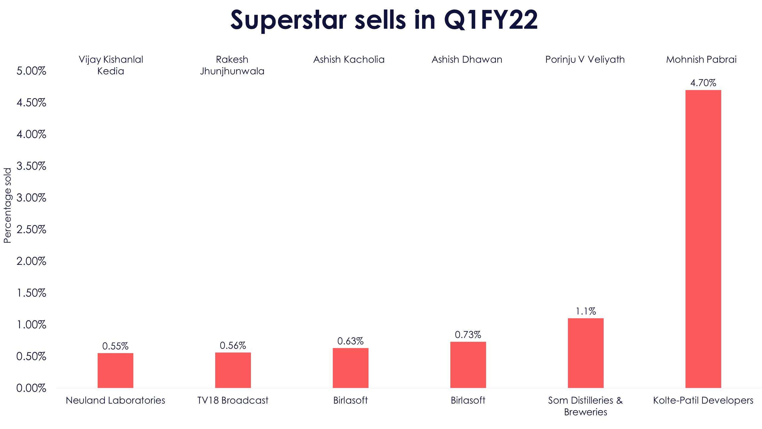 Superstar Sells