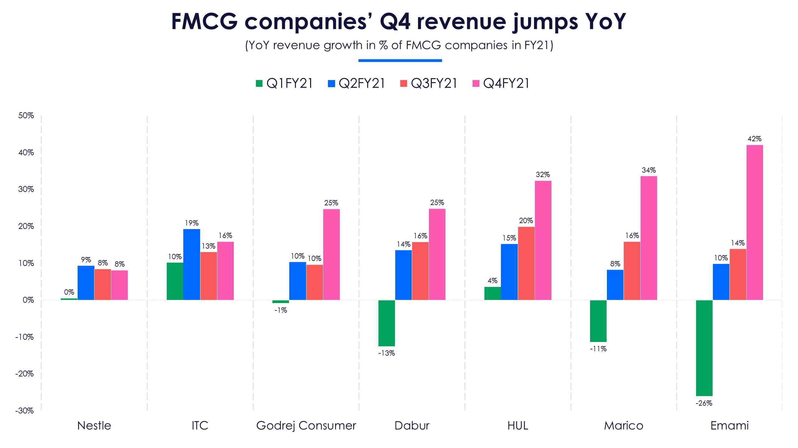 FMCG revenue